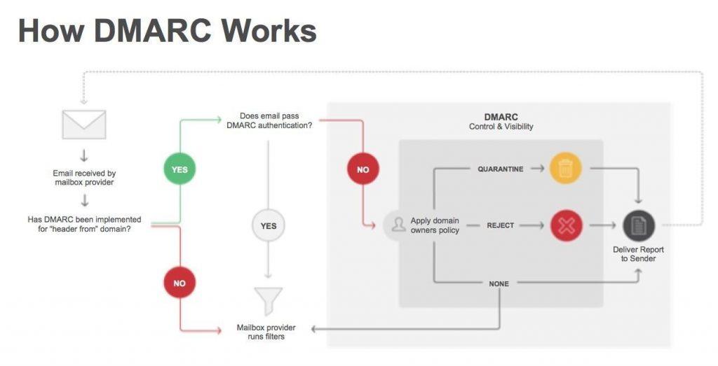 DMARC work flow